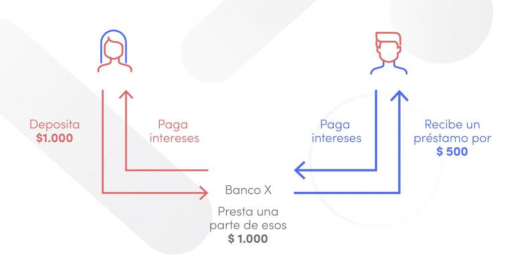 Claves para entender qué es un banco y su diferencia con las fintech