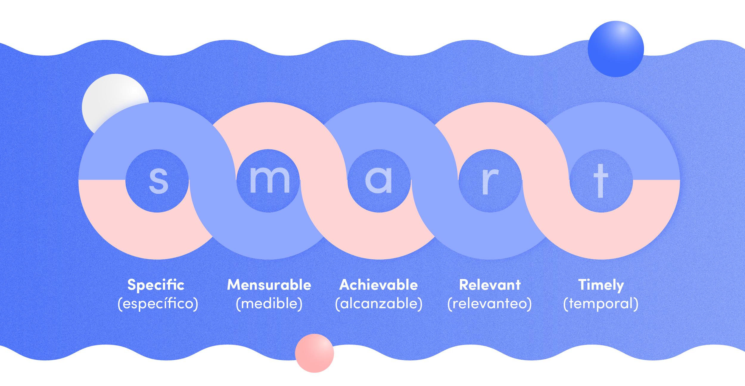 Fijar objetivos financieros con el criterio SMART