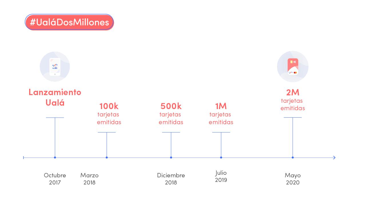 Ualá 2 Millones