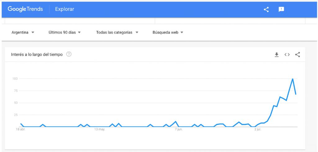 google trends telar de la abundancia